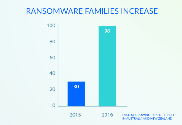Ransomware families increase